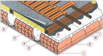 Isolamento termico isolamento delle pareti - Tetto a falde inclinate ...