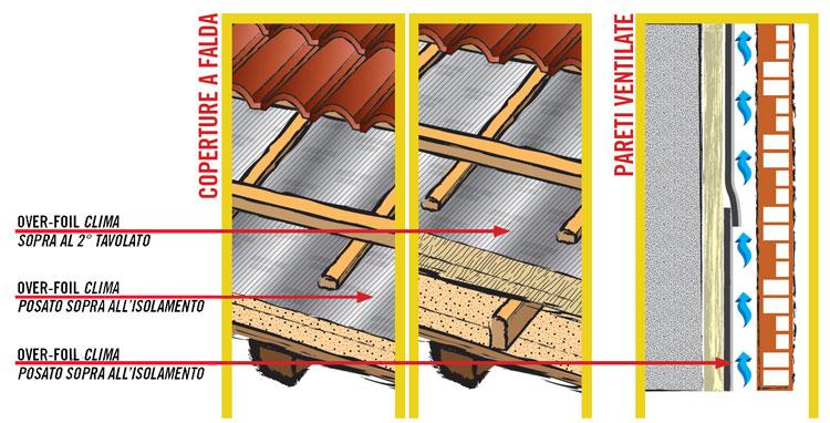 Telo isolante in alluminio puro - OVER-FOIL CLIMA - OVER-ALL