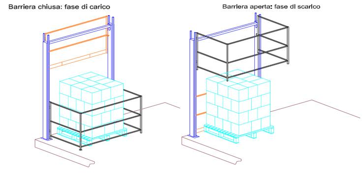 Dispositivi di protezione collettiva - Barriere interbloccate
