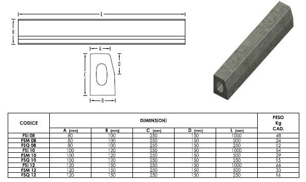 Cordoli in cemento dimensioni