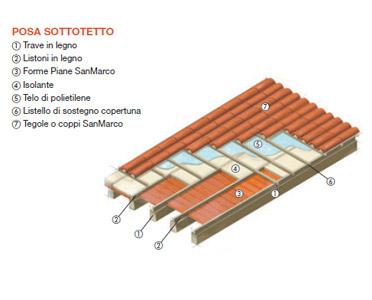 Pavimenti in cotto naturale formato a mano - FORME PIANE