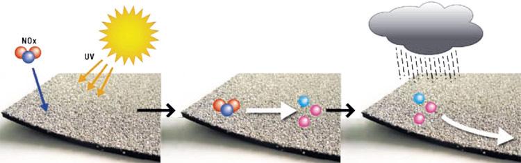 Membrane impermeabilizzanti disinquinanti - Membrane Eco-Activ® - ICOPAL
