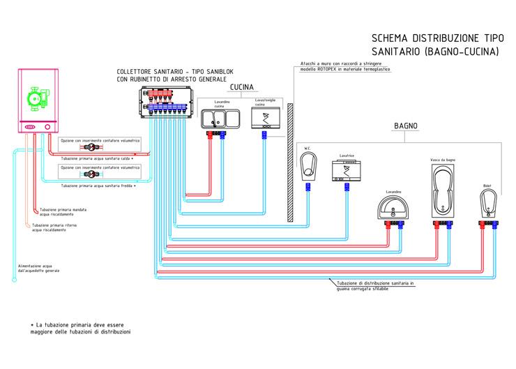 Collettore per impianto di scarico saniblok by pantherm for Schema impianto bagno