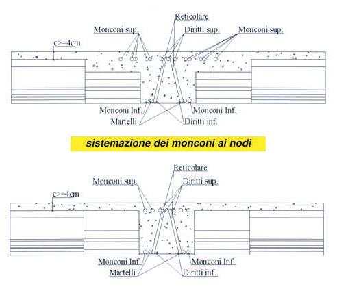 Trave autoportante in acciaio - Trave reticolare SER