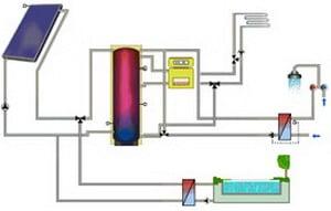 Progettazione impianti solari termici - T-SOL