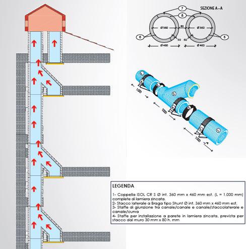 Canale e condotto per impianto di climatizzazione - CONDOTTE per aerazione tipo shunt