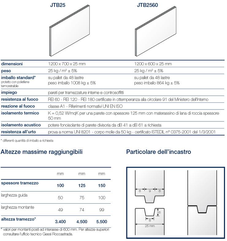Preferenza Lastra in gesso per pareti Tecnoboard® - GESSI ROCCASTRADA FJ03