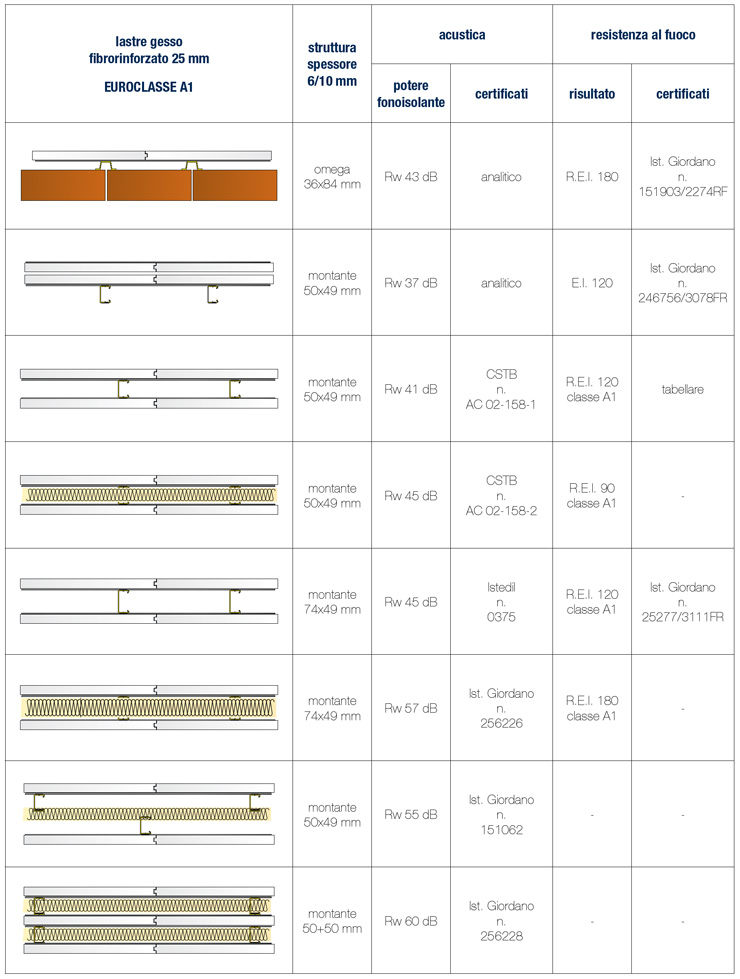 Lastra in gesso per pareti Tecnoboard® by GESSI ROCCASTRADA